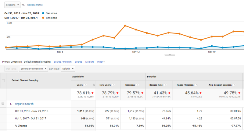 drop-traffic-in-Google-analytics